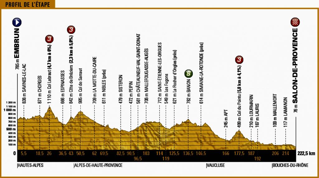 21 07 tour 2017 etappe 19 embrun salon de provence for Embrun salon de provence tour de france 2017